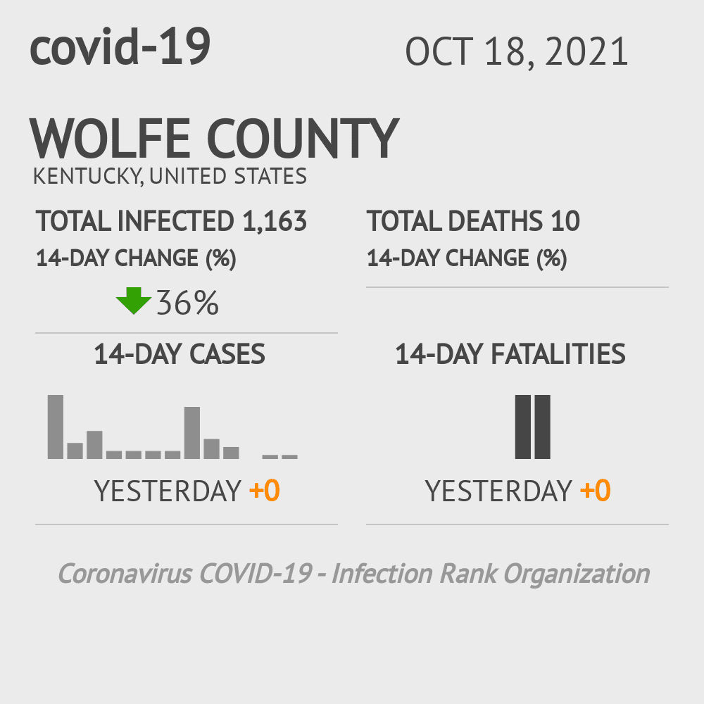 Wolfe County Coronavirus Covid-19 Risk of Infection on July 24, 2021