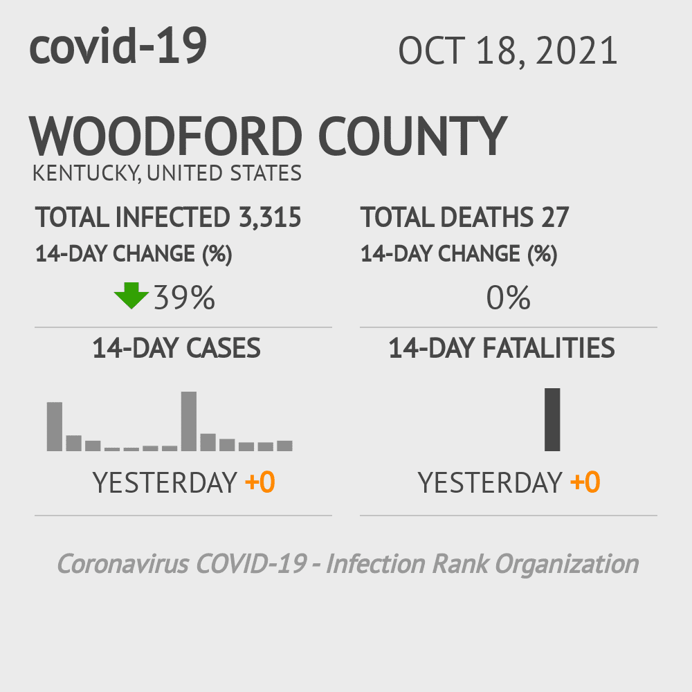 Woodford County Coronavirus Covid-19 Risk of Infection on March 23, 2021
