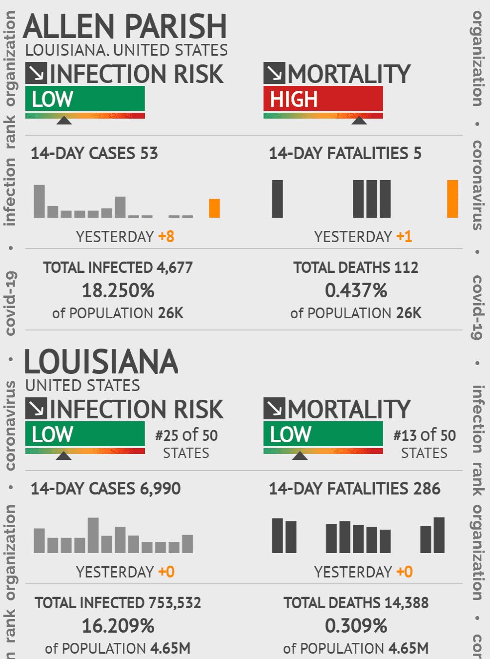 Allen Parish Coronavirus Covid-19 Risk of Infection on February 27, 2021