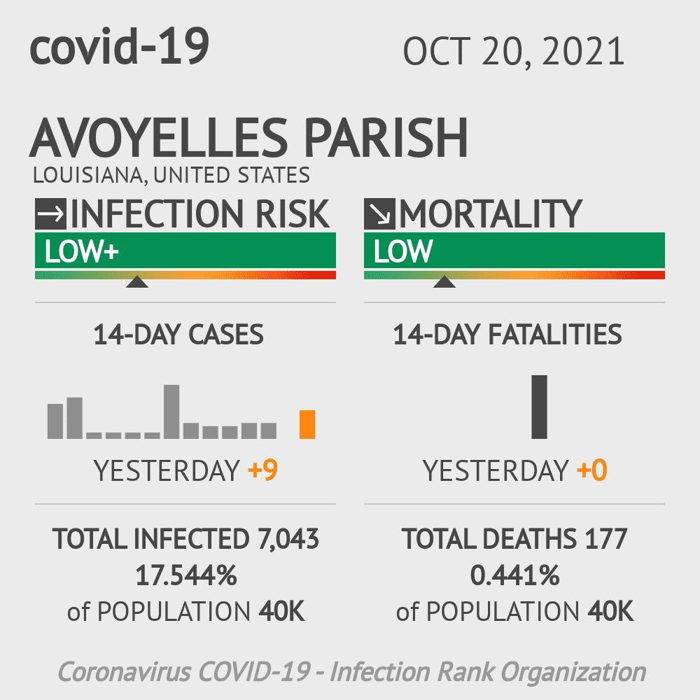 Avoyelles Parish Coronavirus Covid-19 Risk of Infection on March 06, 2021