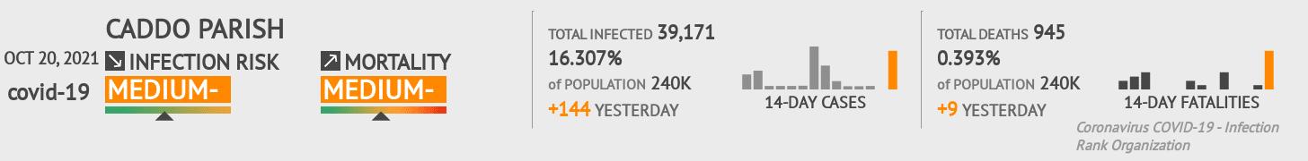 Caddo Parish Coronavirus Covid-19 Risk of Infection on March 07, 2021