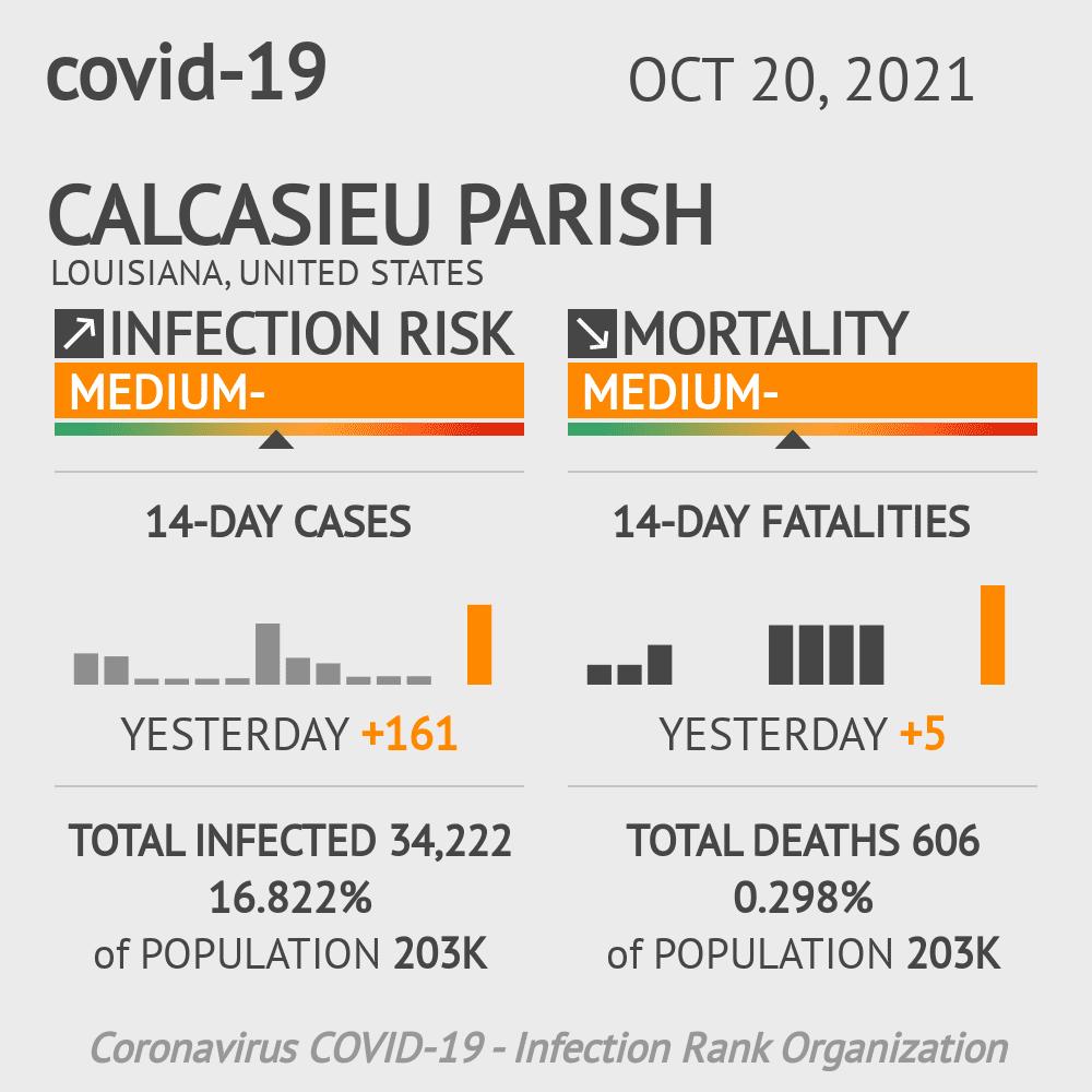 Calcasieu Parish Coronavirus Covid-19 Risk of Infection on February 23, 2021
