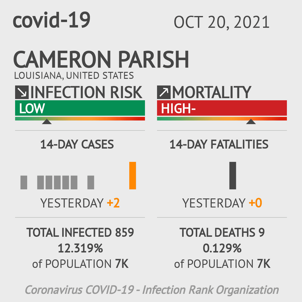 Cameron Parish Coronavirus Covid-19 Risk of Infection on February 26, 2021