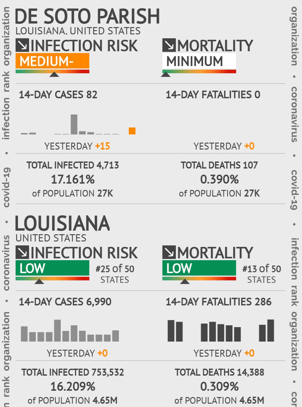 De Soto Parish Coronavirus Covid-19 Risk of Infection on March 04, 2021