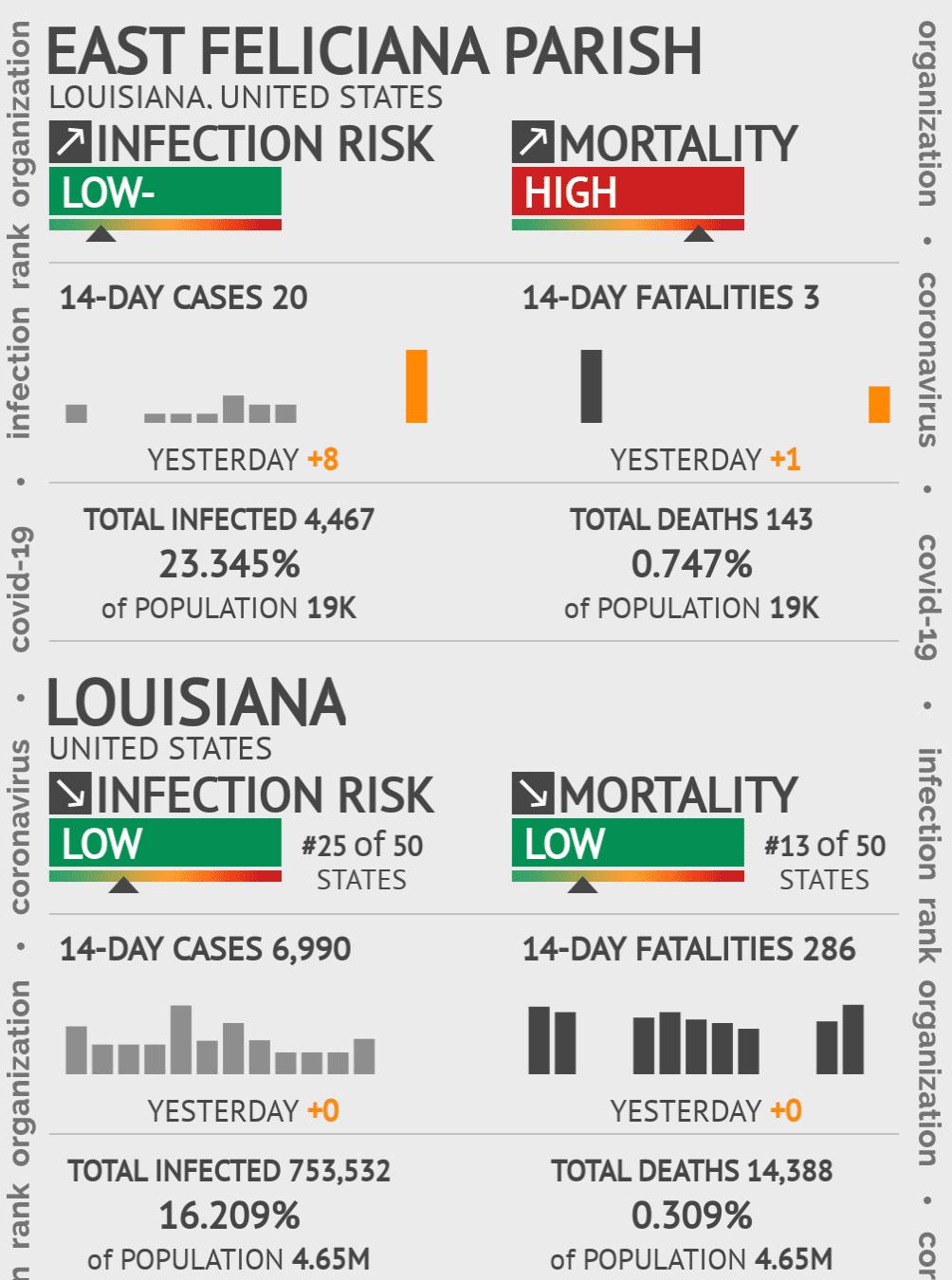 East Feliciana Parish Coronavirus Covid-19 Risk of Infection on March 06, 2021