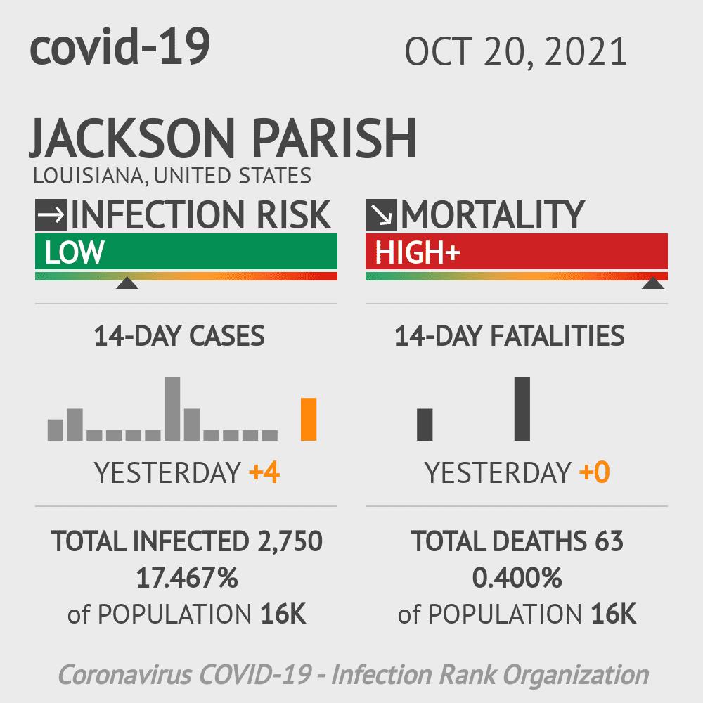 Jackson Parish Coronavirus Covid-19 Risk of Infection on March 03, 2021