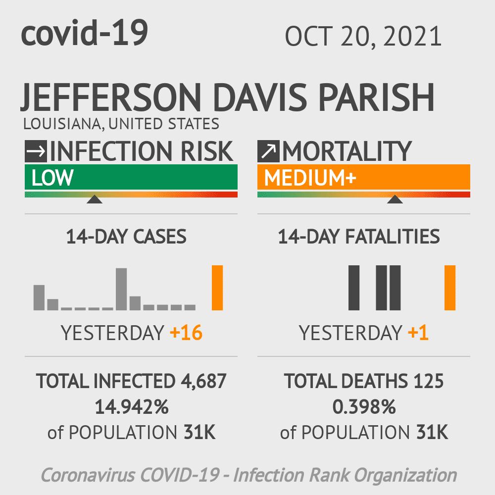 Jefferson Davis Parish Coronavirus Covid-19 Risk of Infection on February 23, 2021