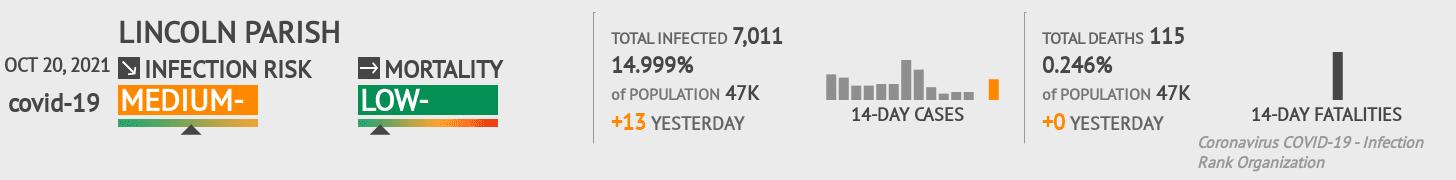 Lincoln Parish Coronavirus Covid-19 Risk of Infection on March 07, 2021
