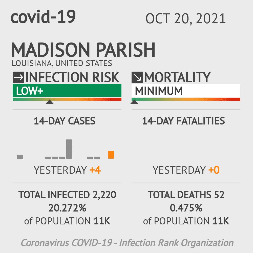 Madison Parish Coronavirus Covid-19 Risk of Infection on March 03, 2021