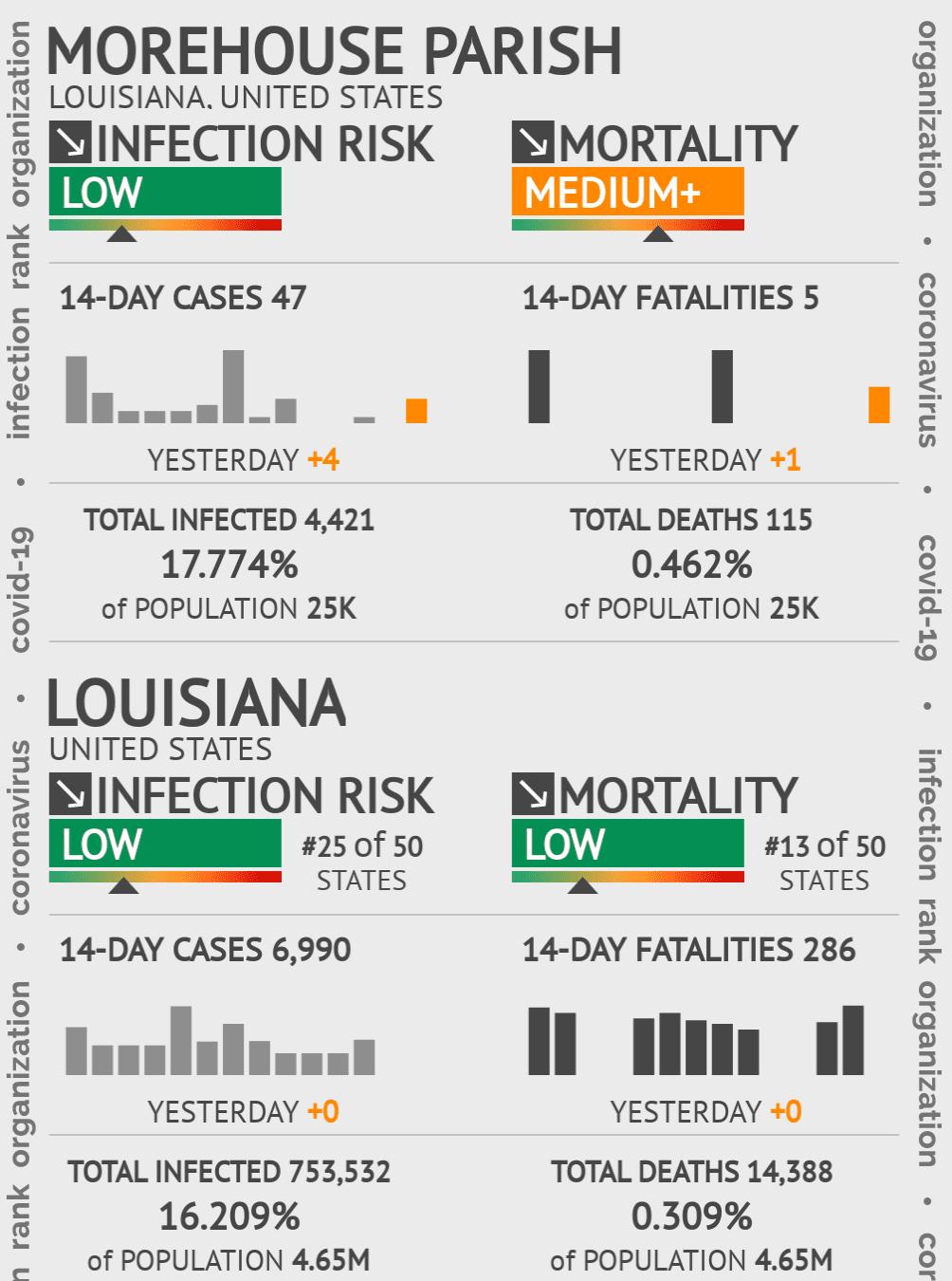 Morehouse Parish Coronavirus Covid-19 Risk of Infection on February 24, 2021