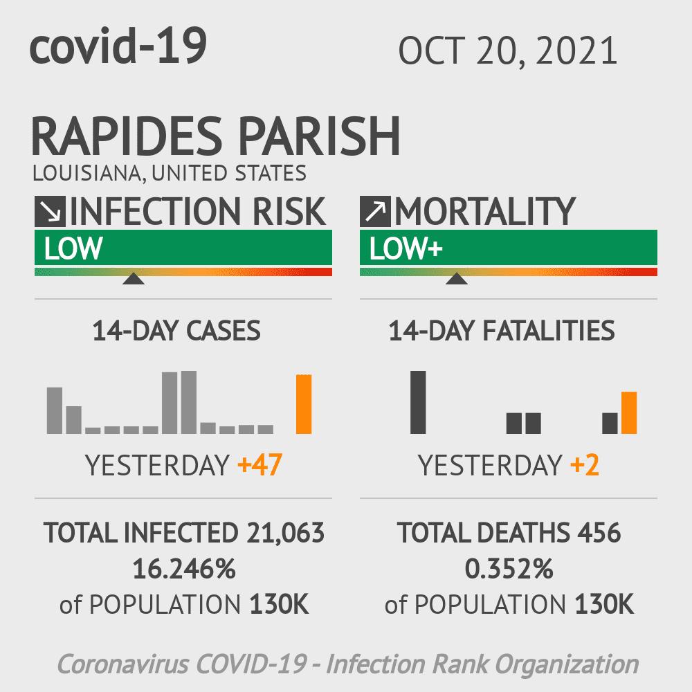 Rapides Parish Coronavirus Covid-19 Risk of Infection on February 28, 2021