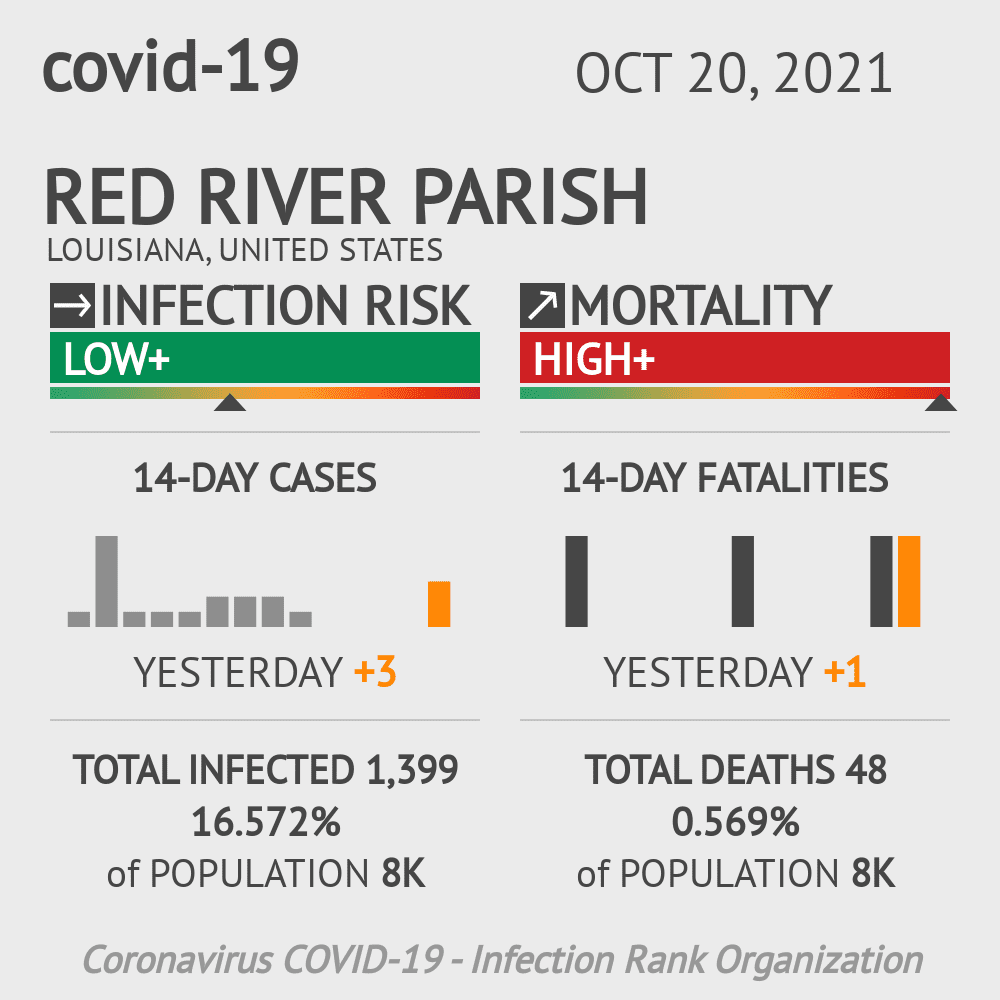 Red River Parish Coronavirus Covid-19 Risk of Infection on March 04, 2021