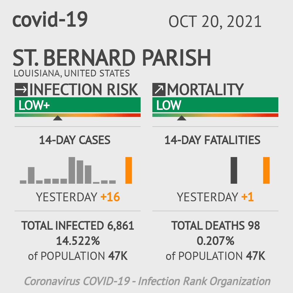 St. Bernard Parish Coronavirus Covid-19 Risk of Infection on March 02, 2021