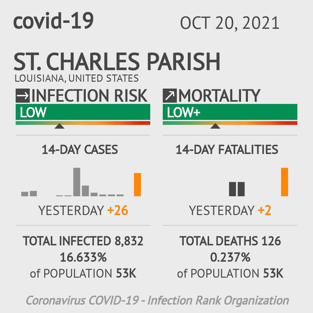 St. Charles Parish Coronavirus Covid-19 Risk of Infection on March 04, 2021