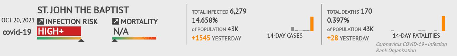 St. John the BaptiSt Coronavirus Covid-19 Risk of Infection on February 23, 2021