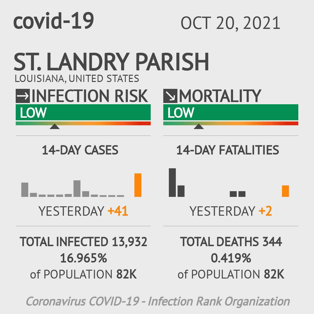 St. Landry Parish Coronavirus Covid-19 Risk of Infection on March 06, 2021