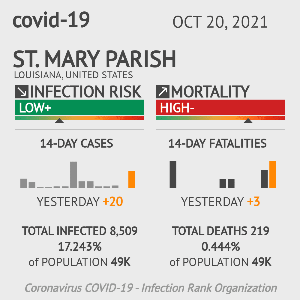 St. Mary Parish Coronavirus Covid-19 Risk of Infection on February 28, 2021