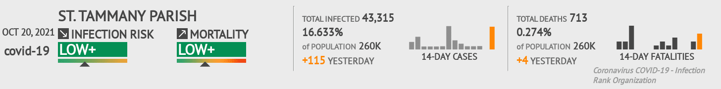 St. Tammany Parish Coronavirus Covid-19 Risk of Infection on February 25, 2021