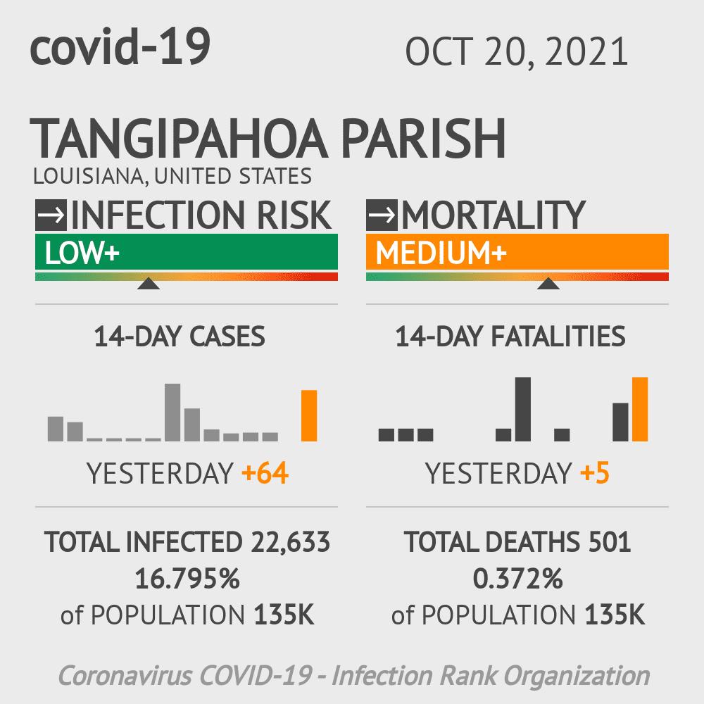 Tangipahoa Parish Coronavirus Covid-19 Risk of Infection on March 02, 2021