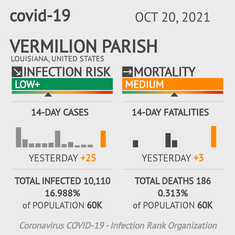 Vermilion Parish Coronavirus Covid-19 Risk of Infection on March 02, 2021