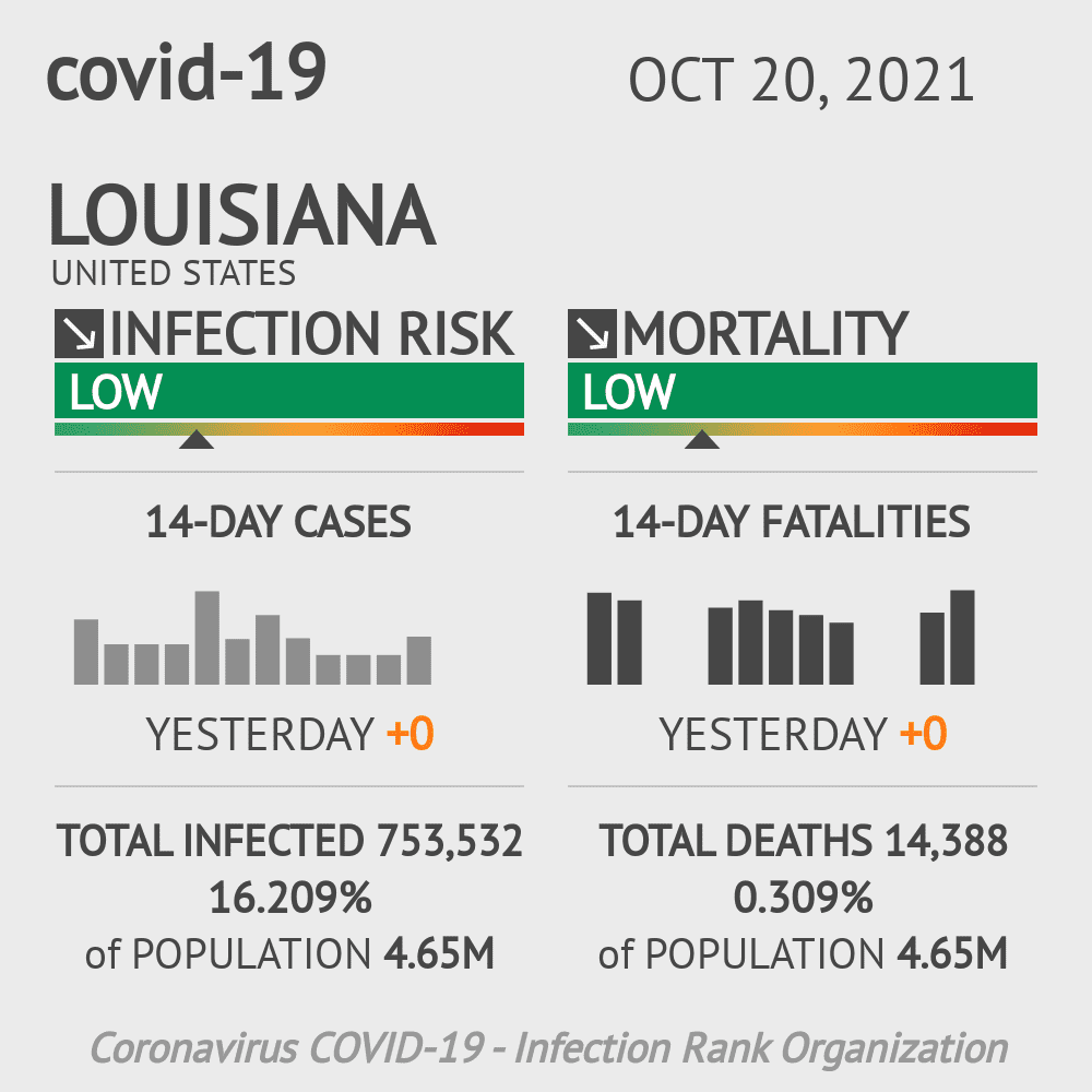 Louisiana Coronavirus Covid-19 Risk of Infection Update for 102 Counties on May 15, 2021