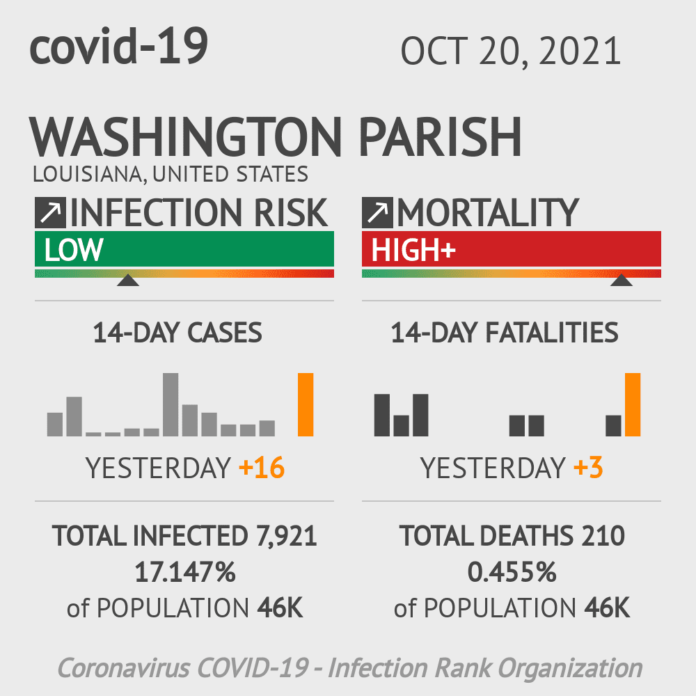 Washington Parish Coronavirus Covid-19 Risk of Infection on March 02, 2021