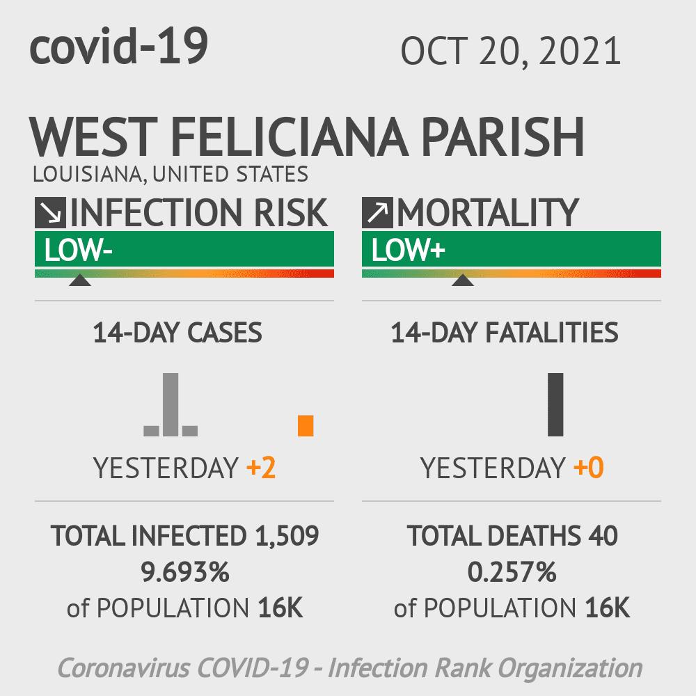West Feliciana Parish Coronavirus Covid-19 Risk of Infection on February 23, 2021