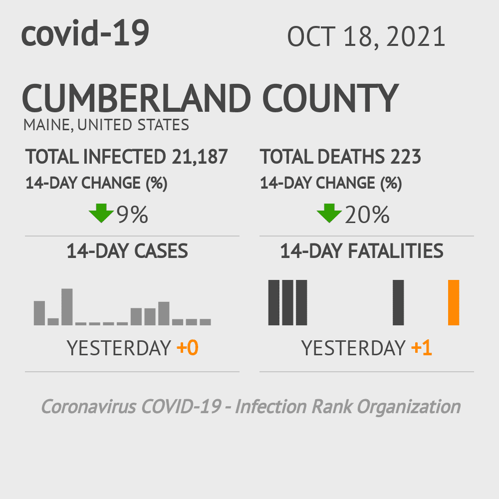 Cumberland County Coronavirus Covid-19 Risk of Infection on March 06, 2021