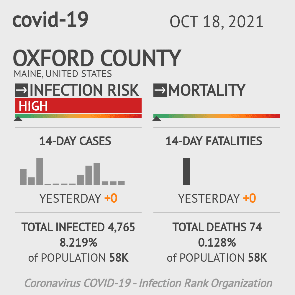 Oxford County Coronavirus Covid-19 Risk of Infection on February 27, 2021