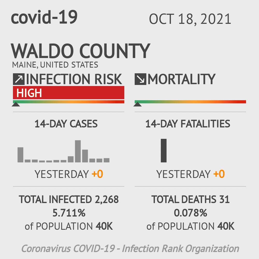 Waldo County Coronavirus Covid-19 Risk of Infection on July 24, 2021