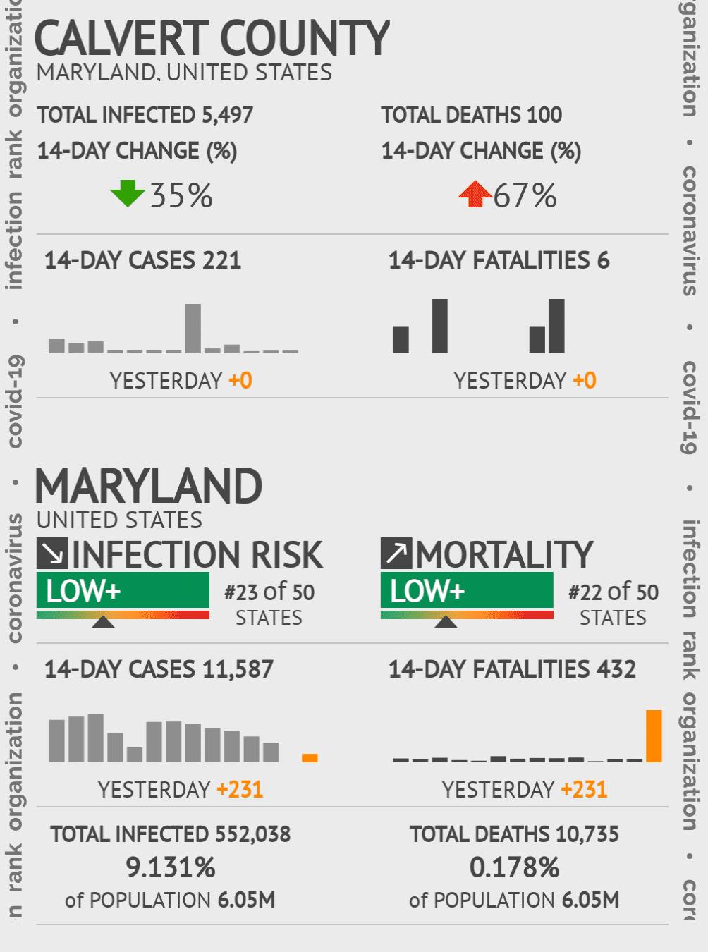 Calvert County Coronavirus Covid-19 Risk of Infection on March 06, 2021
