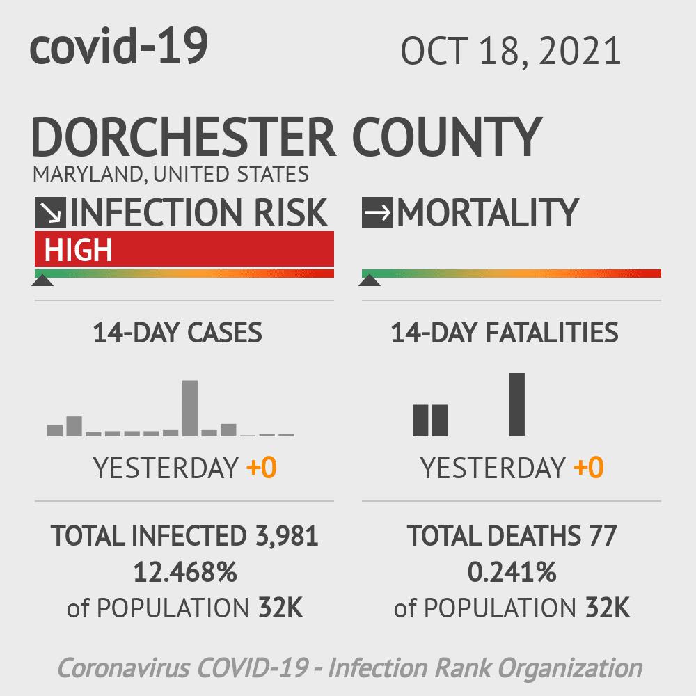 Dorchester County Coronavirus Covid-19 Risk of Infection on February 25, 2021