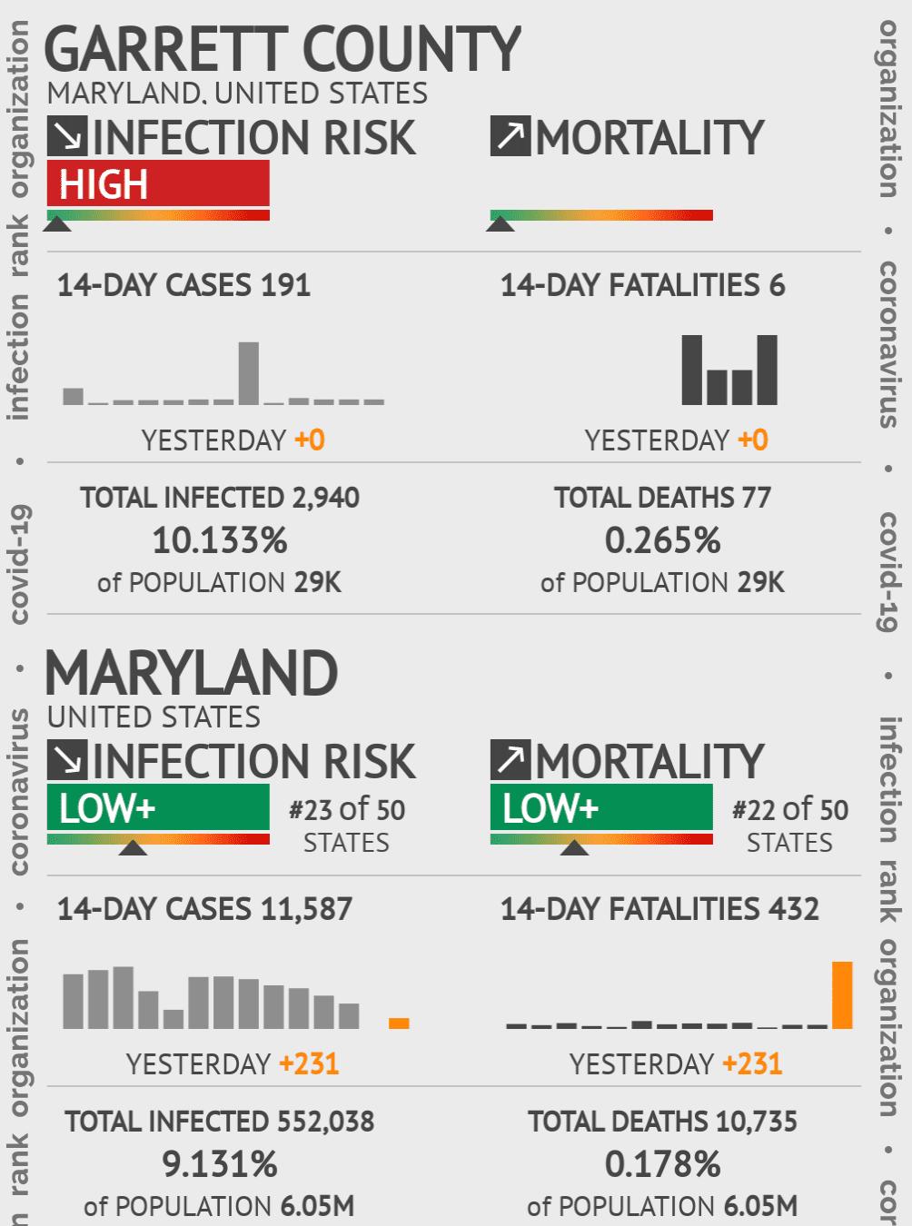 Garrett County Coronavirus Covid-19 Risk of Infection on July 24, 2021