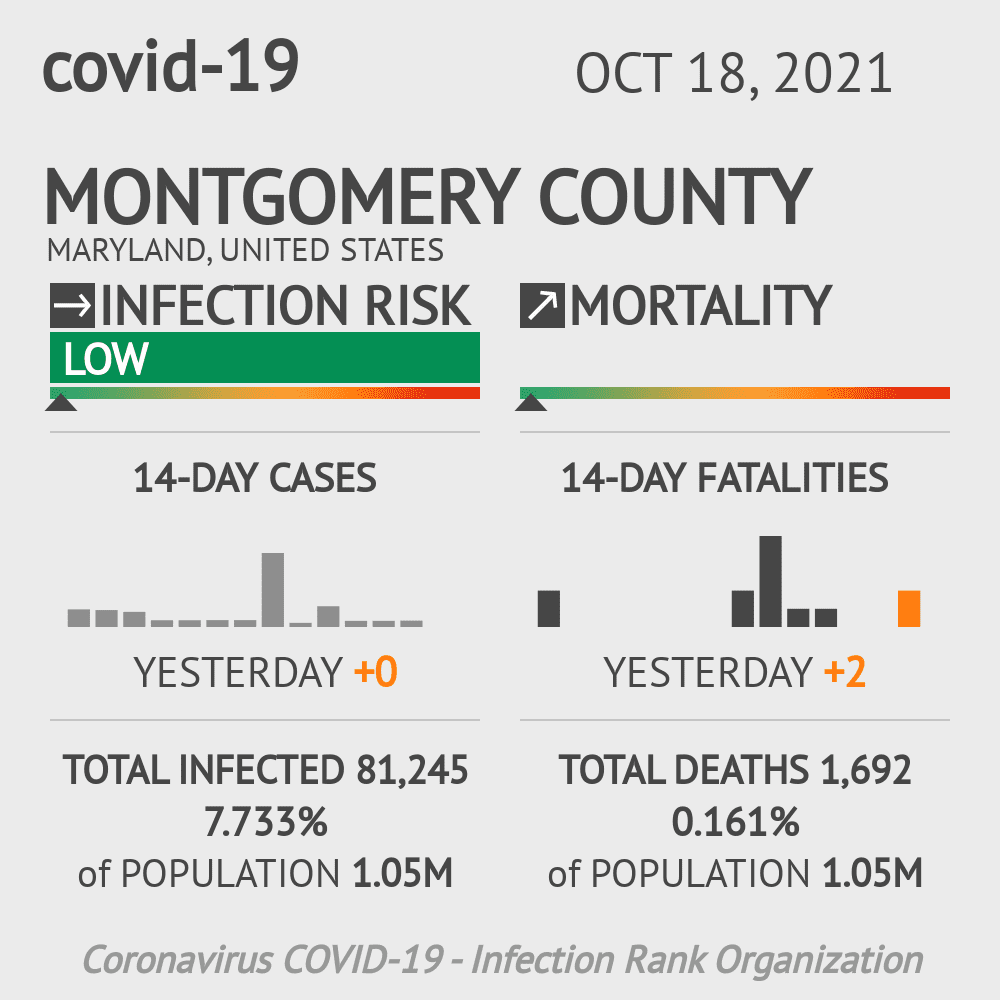 Montgomery County Coronavirus Covid-19 Risk of Infection on March 07, 2021