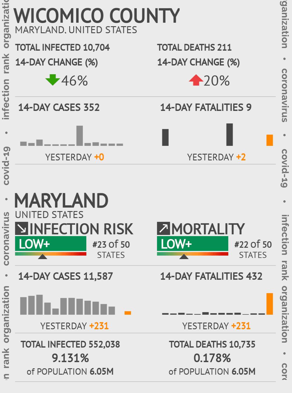 Wicomico County Coronavirus Covid-19 Risk of Infection on July 24, 2021