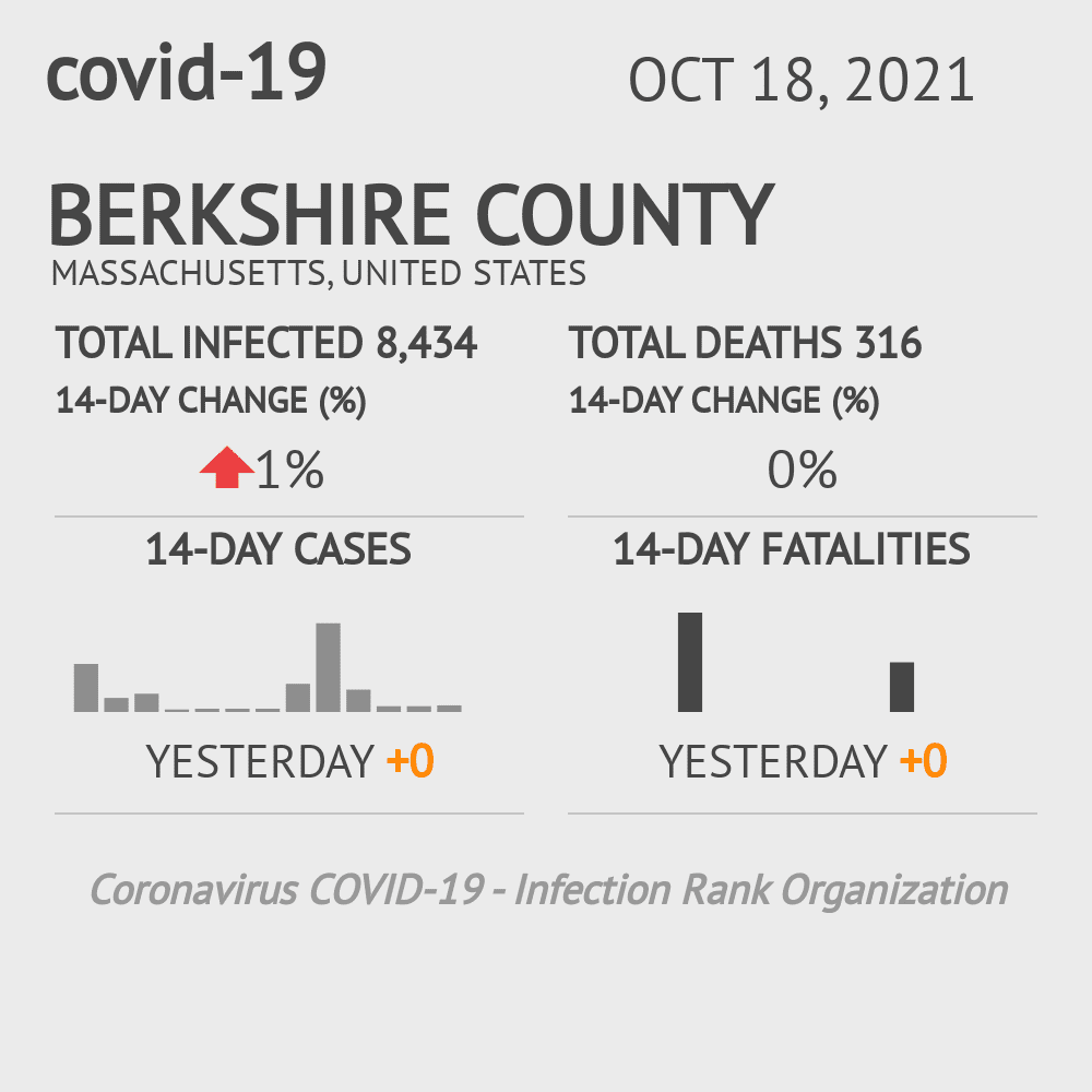 Berkshire County Coronavirus Covid-19 Risk of Infection on October 16, 2020