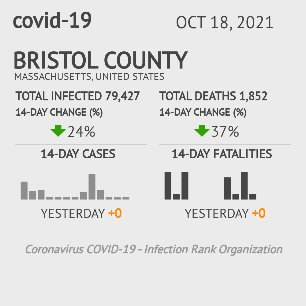 Bristol County Coronavirus Covid-19 Risk of Infection on October 16, 2020