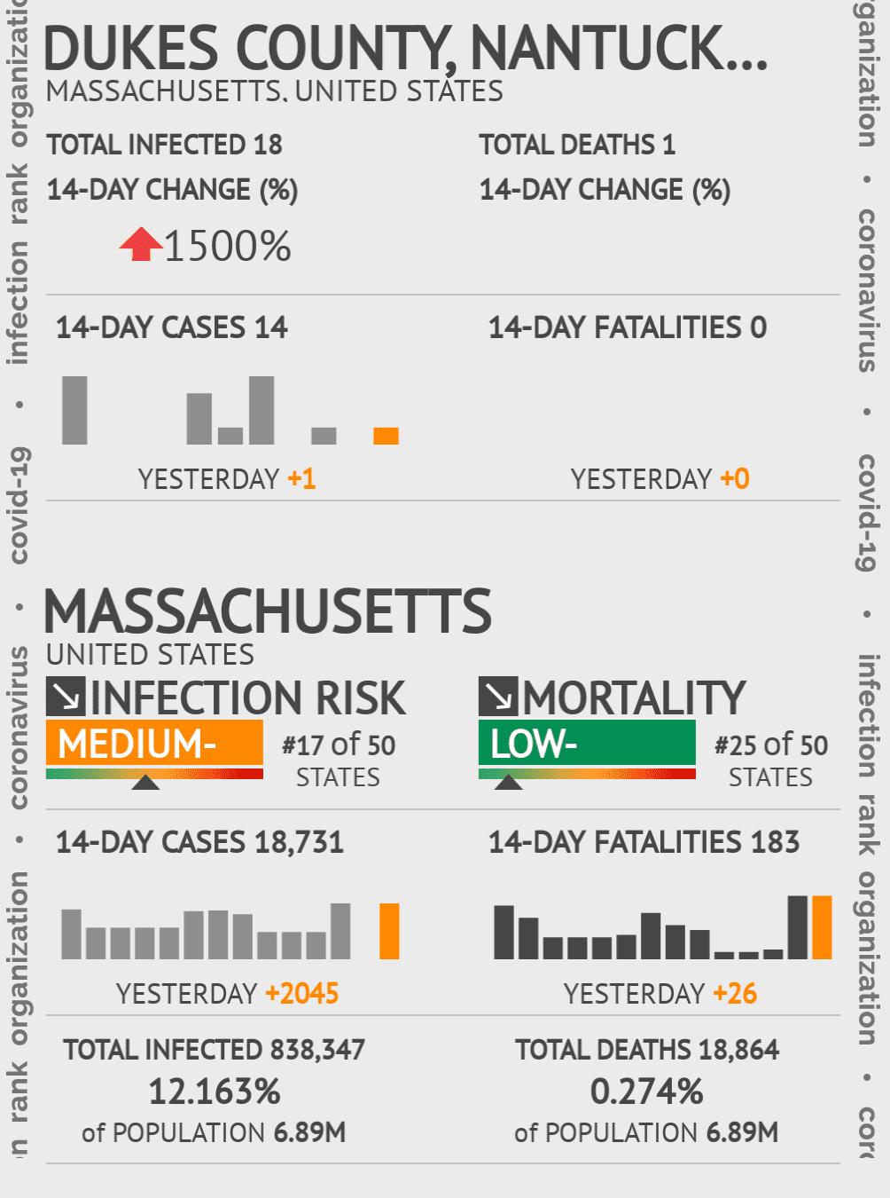 Dukes County, Nantucket County Coronavirus Covid-19 Risk of Infection on April 07, 2020