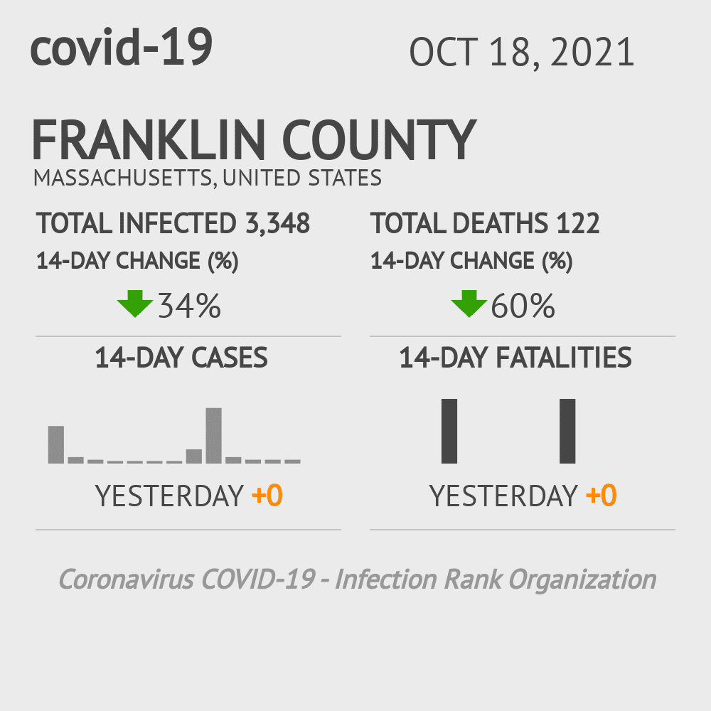 Franklin County Coronavirus Covid-19 Risk of Infection on October 16, 2020