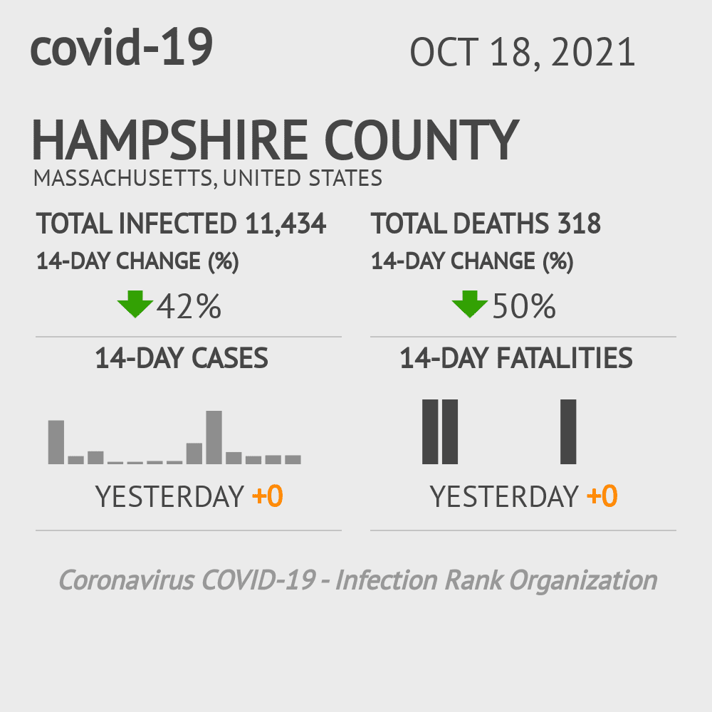 Hampshire County Coronavirus Covid-19 Risk of Infection on October 29, 2020