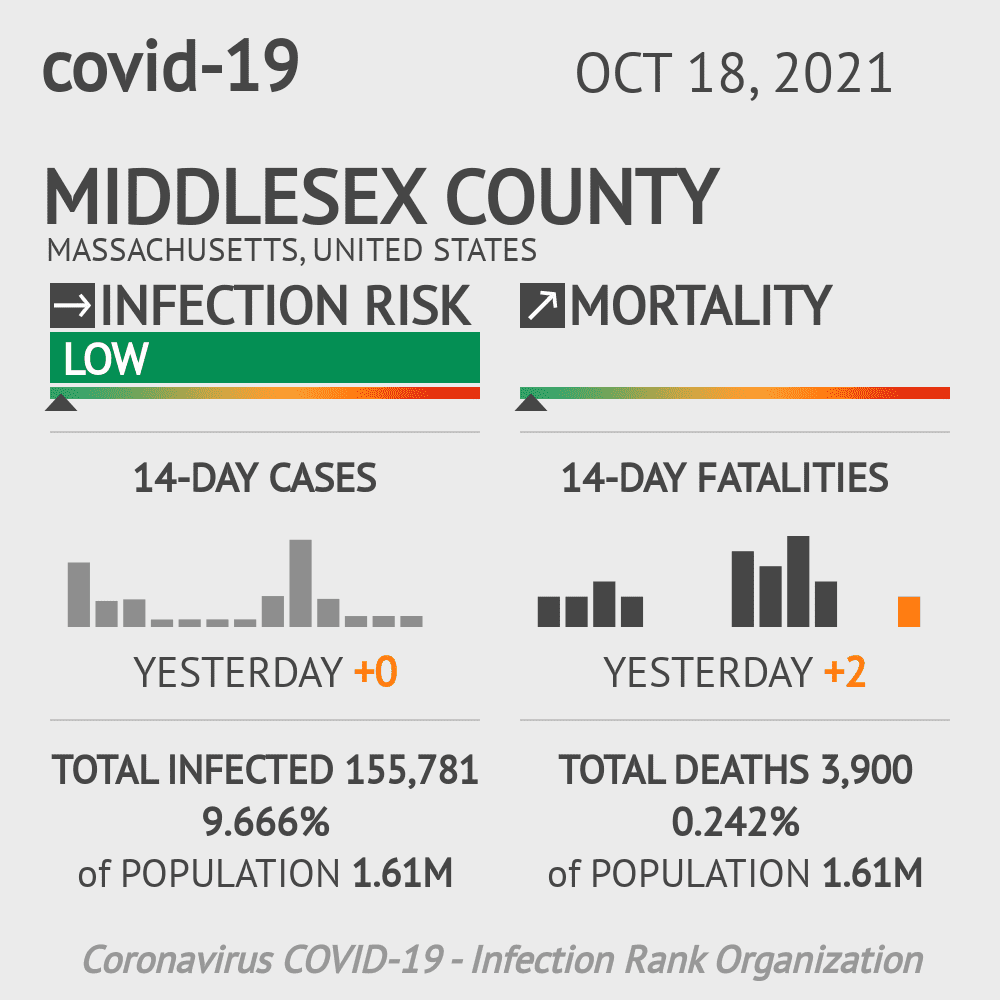 Middlesex County Coronavirus Covid-19 Risk of Infection on October 16, 2020