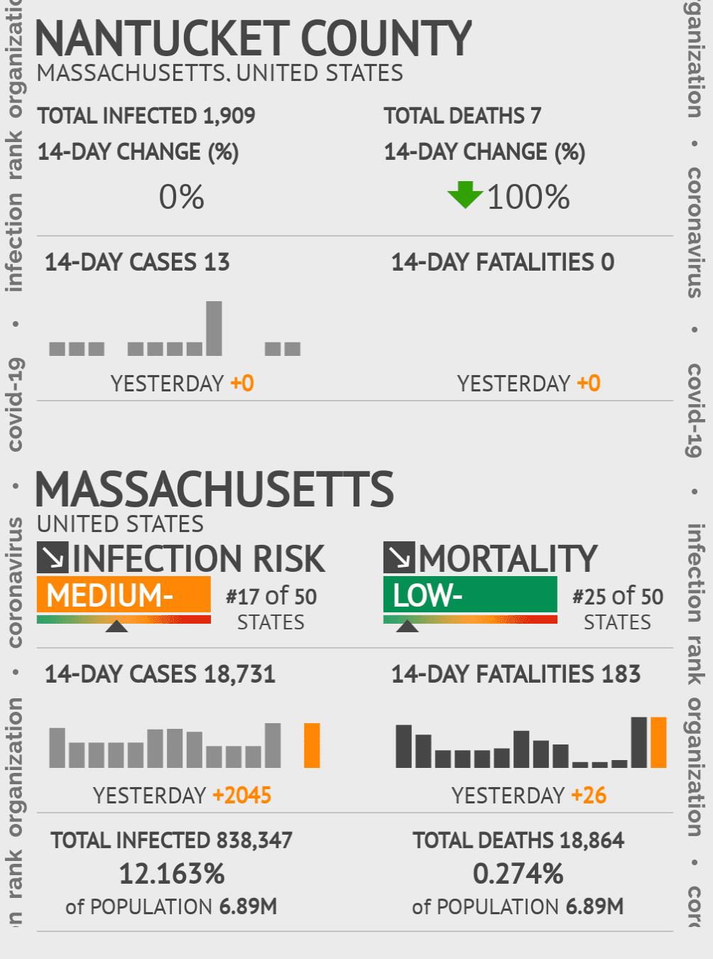 Nantucket County Coronavirus Covid-19 Risk of Infection on October 22, 2020