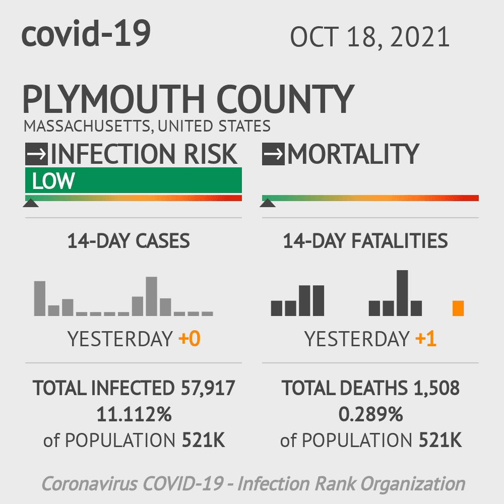 Plymouth County Coronavirus Covid-19 Risk of Infection on March 07, 2021