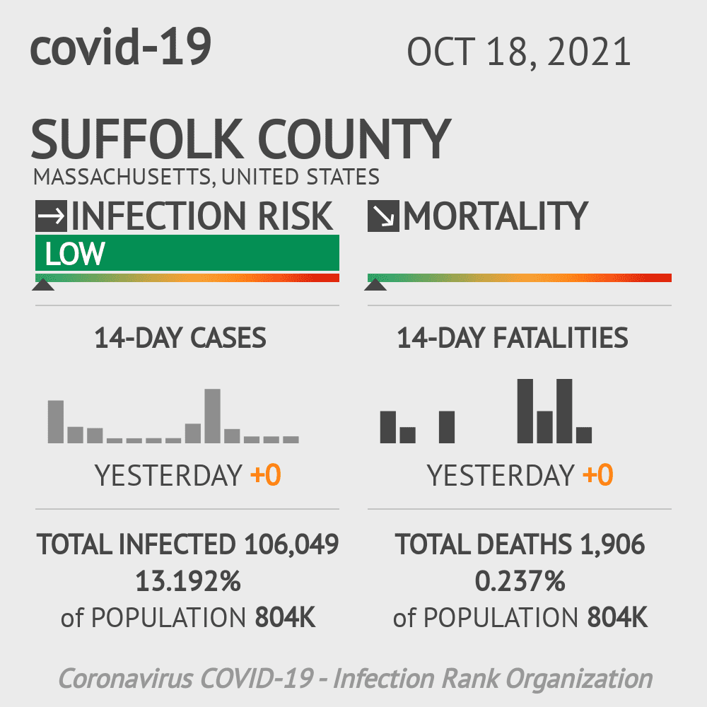 Suffolk County Coronavirus Covid-19 Risk of Infection on March 23, 2021