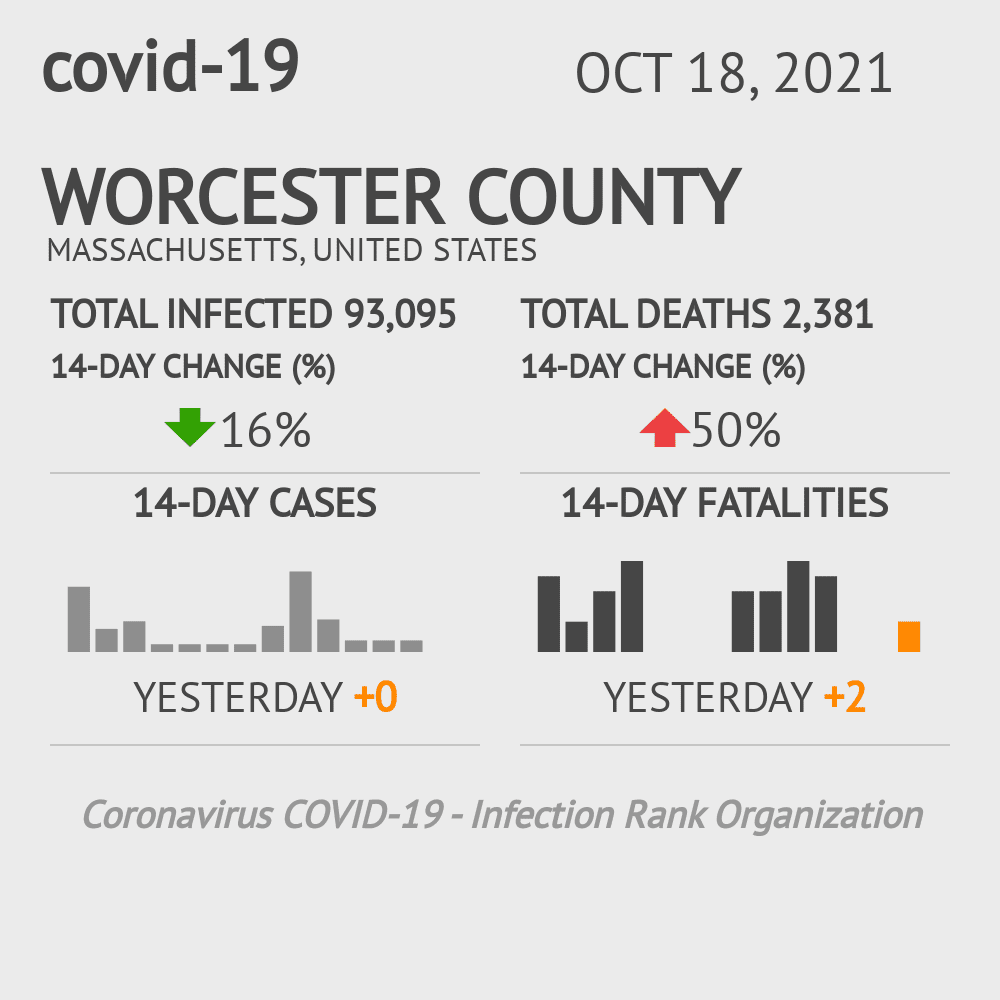 Worcester County Coronavirus Covid-19 Risk of Infection on October 22, 2020