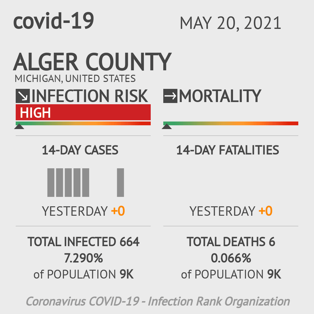 Alger County Coronavirus Covid-19 Risk of Infection on October 24, 2020