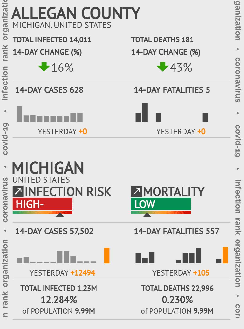 Allegan County Coronavirus Covid-19 Risk of Infection on October 28, 2020