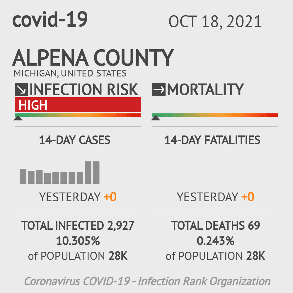 Alpena County Coronavirus Covid-19 Risk of Infection on October 26, 2020