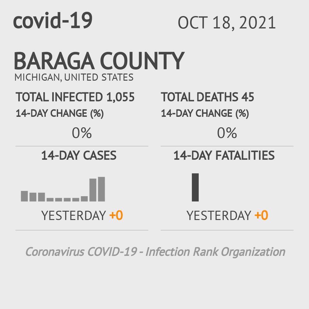 Baraga County Coronavirus Covid-19 Risk of Infection on November 26, 2020