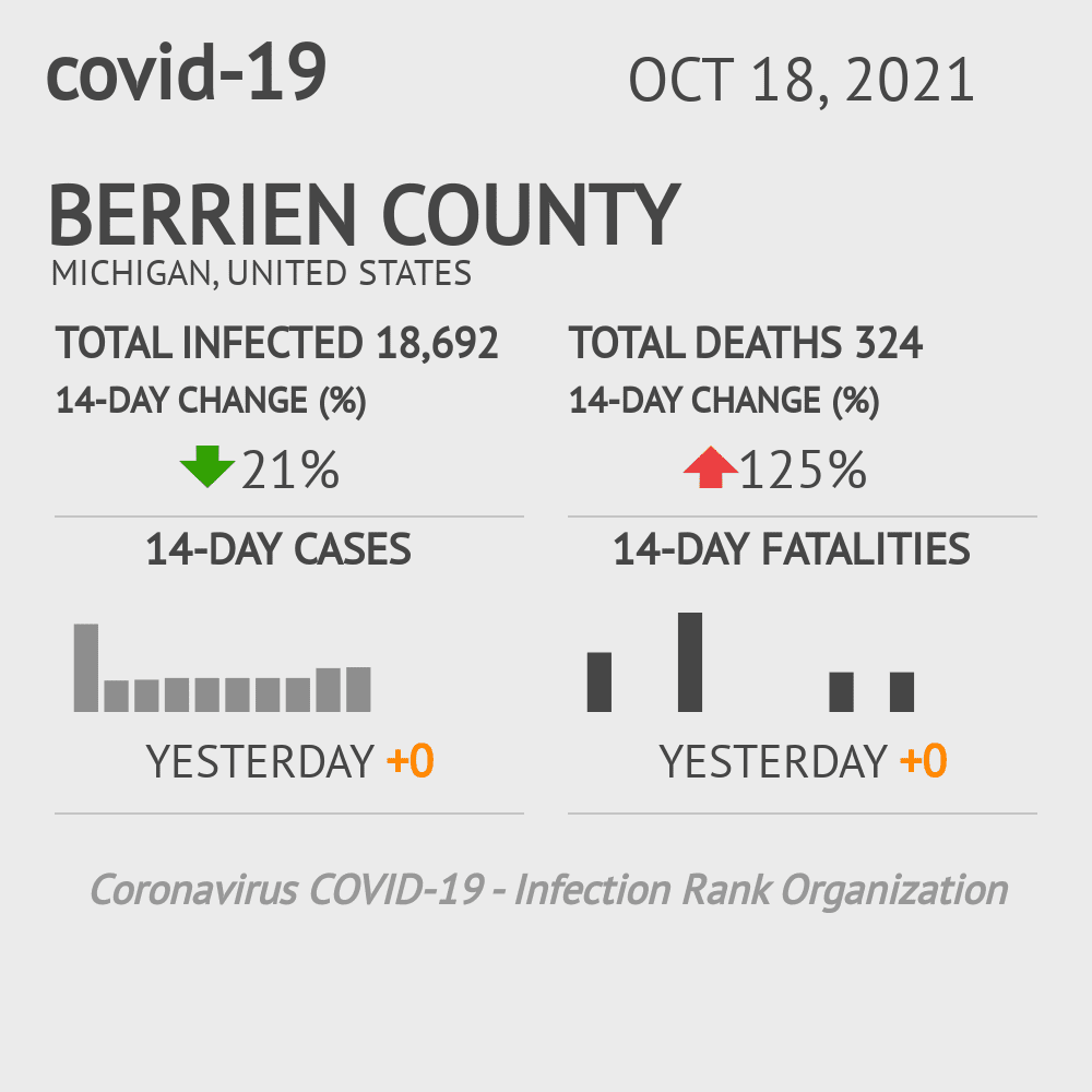 Berrien County Coronavirus Covid-19 Risk of Infection on January 24, 2021